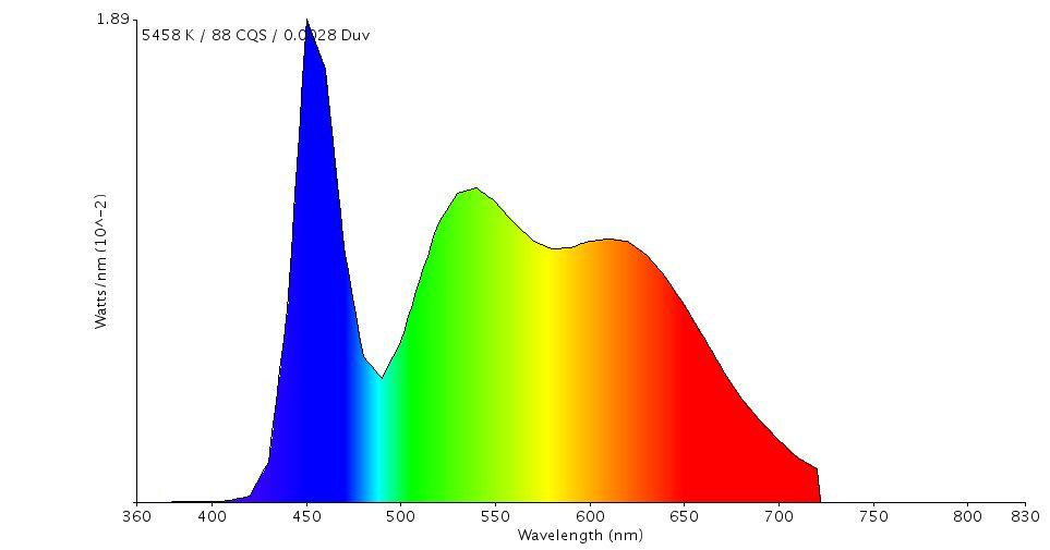 Espectro de la Luz Led
